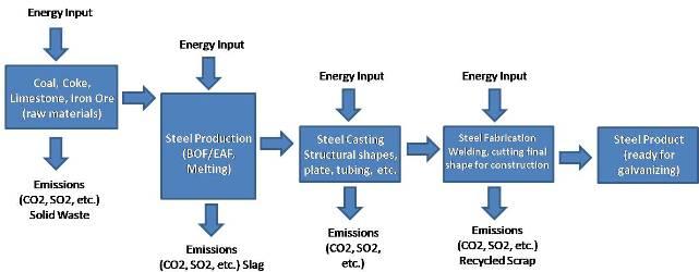 steel characteristics